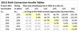 2012-roth-conversion-hurdle-tables